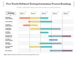 Five Yearly Software Testing Automation Process Roadmap