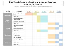Five Yearly Software Testing Automation Roadmap With Key Activities