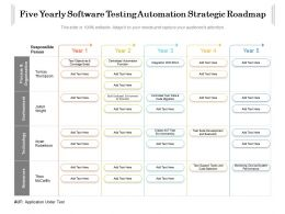 Five Yearly Software Testing Automation Strategic Roadmap