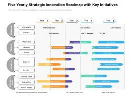 Five Yearly Strategic Innovation Roadmap With Key Initiatives