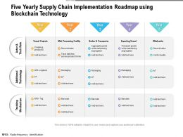 Five Yearly Supply Chain Implementation Roadmap Using Blockchain Technology