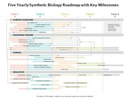 Five Yearly Synthetic Biology Roadmap With Key Milestones