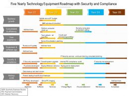 Five Yearly Technology Equipment Roadmap With Security And Compliance