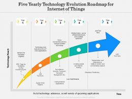 Five Yearly Technology Evolution Roadmap For Internet Of Things