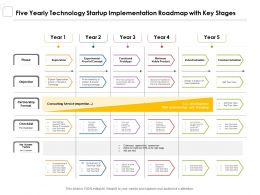 Five Yearly Technology Startup Implementation Roadmap With Key Stages