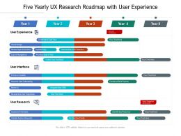 Five Yearly UX Research Roadmap With User Experience