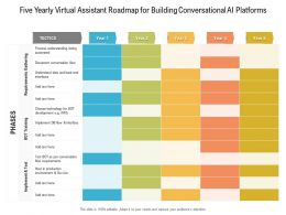 Five Yearly Virtual Assistant Roadmap For Building Conversational AI Platforms