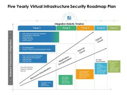 Five Yearly Virtual Infrastructure Security Roadmap Plan