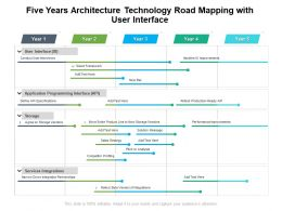 Five Years Architecture Technology Road Mapping With User Interface