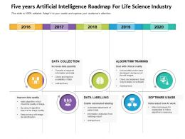 Five Years Artificial Intelligence Roadmap For Life Science Industry