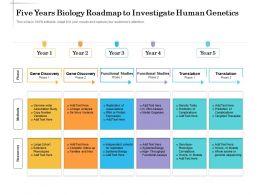 Five Years Biology Roadmap To Investigate Human Genetics
