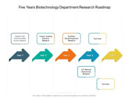Five Years Biotechnology Department Research Roadmap