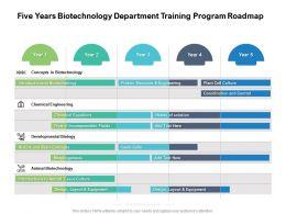 Five Years Biotechnology Department Training Program Roadmap