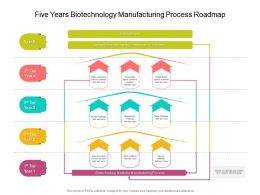 Five Years Biotechnology Manufacturing Process Roadmap