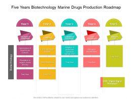 Five Years Biotechnology Marine Drugs Production Roadmap