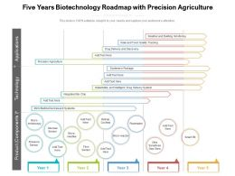 Five Years Biotechnology Roadmap With Precision Agriculture