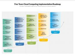 Five Years Cloud Computing Implementation Roadmap