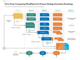 Five Years Computing Workflows For Human Biology Scientists Roadmap