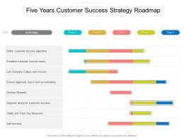 Five Years Customer Success Strategy Roadmap