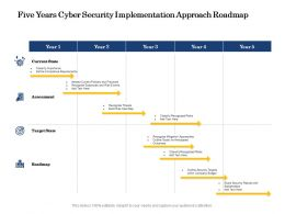 Five Years Cyber Security Implementation Approach Roadmap