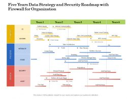 Five Years Data Strategy And Security Roadmap With Firewall For Organization