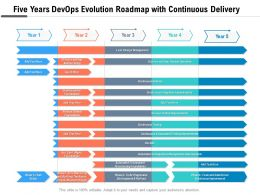 Five Years Devops Evolution Roadmap With Continuous Delivery