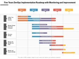 Five Years Devops Implementation Roadmap With Monitoring And Improvement