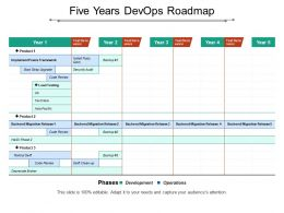 Five Years Devops Roadmap