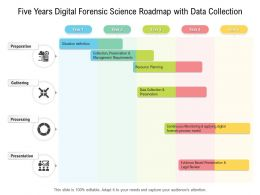 Five Years Digital Forensic Science Roadmap With Data Collection