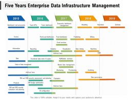 Five Years Enterprise Data Infrastructure Management