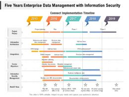 Five Years Enterprise Data Management With Information Security