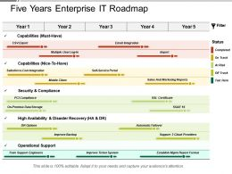 Five Years Enterprise It Roadmap