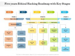 Five Years Ethical Hacking Roadmap With Key Stages
