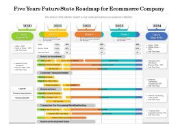 Five Years Future State Roadmap For Ecommerce Company