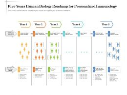 Five Years Human Biology Roadmap For Personalized Immunology