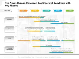 Five Years Human Research Architectural Roadmap With Key Phases