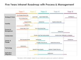 Five Years Intranet Roadmap With Process And Management