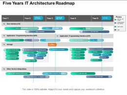 Five Years It Architecture Roadmap