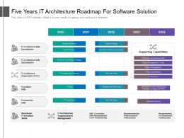 Five Years IT Architecture Roadmap For Software Solution