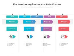 Five Years Learning Roadmaps For Student Success