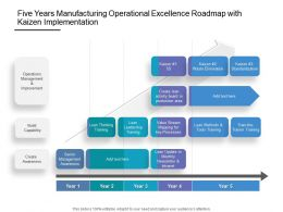 Five Years Manufacturing Operational Excellence Roadmap With Kaizen Implementation