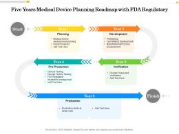 Five Years Medical Device Planning Roadmap With FDA Regulatory
