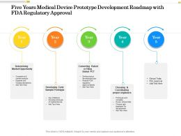 Five Years Medical Device Prototype Development Roadmap With FDA Regulatory Approval