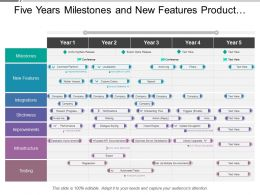 Five Years Milestones And New Features Product Timeline