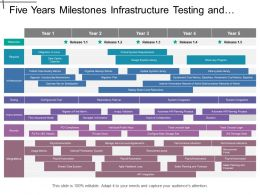 Five Years Milestones Infrastructure Testing And Security It Timeline
