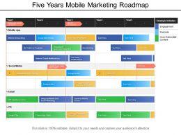 Five Years Mobile Marketing Roadmap