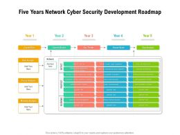 Five Years Network Cyber Security Development Roadmap