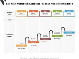 Five Years Operational Excellence Roadmap With Risk Minimization