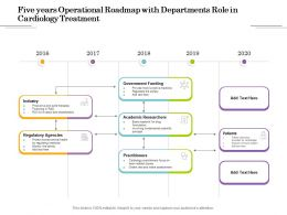 Five Years Operational Roadmap With Departments Role In Cardiology Treatment