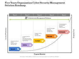 Five Years Organization Cyber Security Management Solution Roadmap